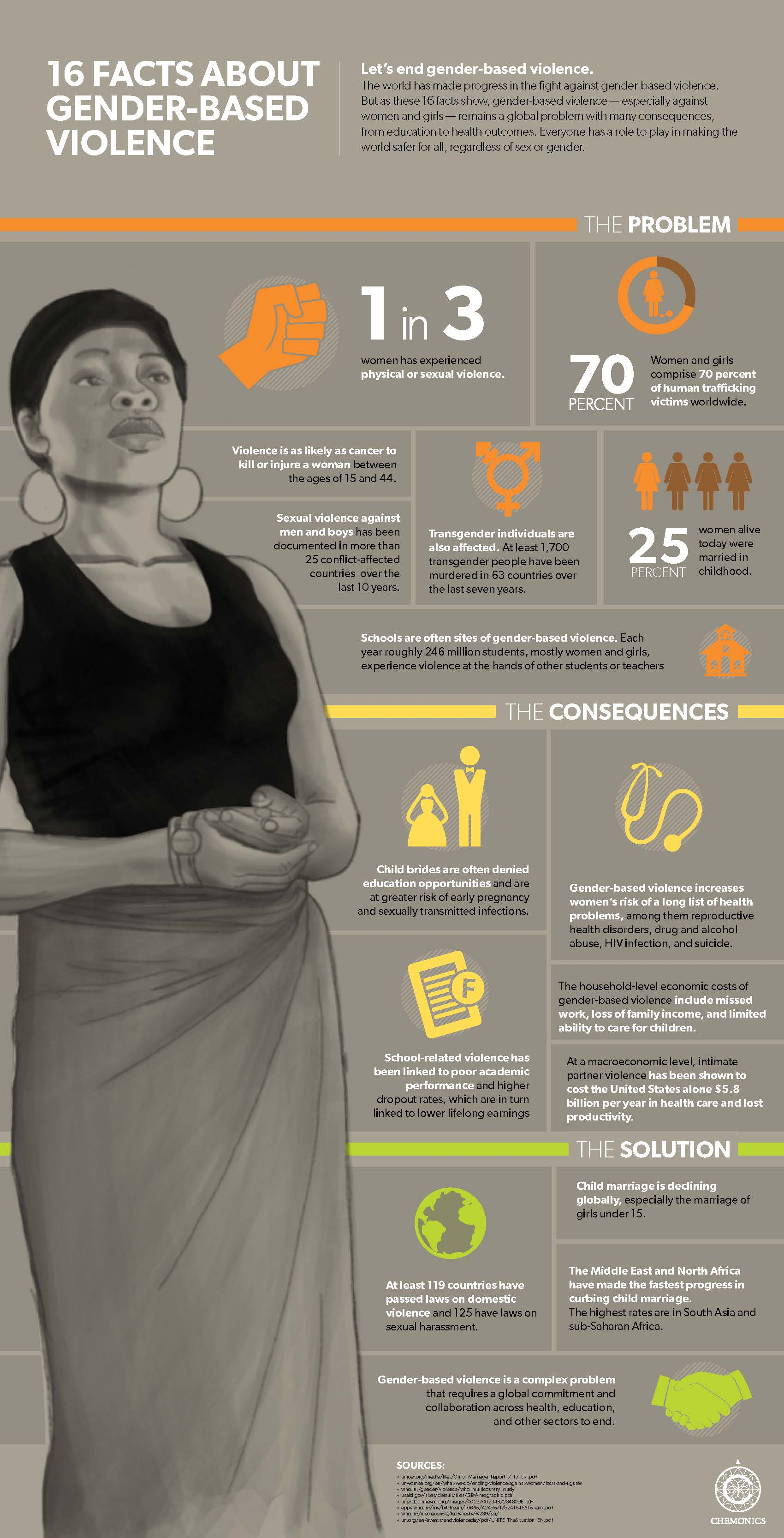 causes and effects of gender based violence The unequal status of men and women is the primary cause of gender-based violence discuss ideas for changing some of the root causes of gender-based violence.