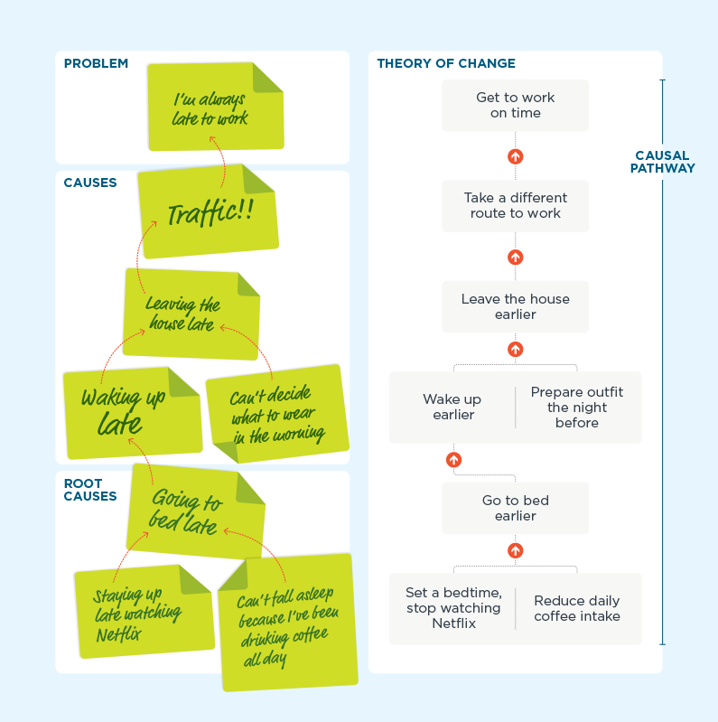 A graphic of a sticky note activity used to map problems and causes on the left, and the corresponding theory of change on the left that maps solutions